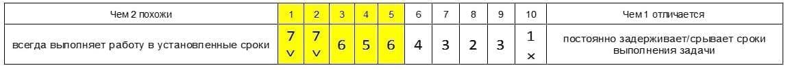 Репертуарные решетки Таблица выбора для сравнения
