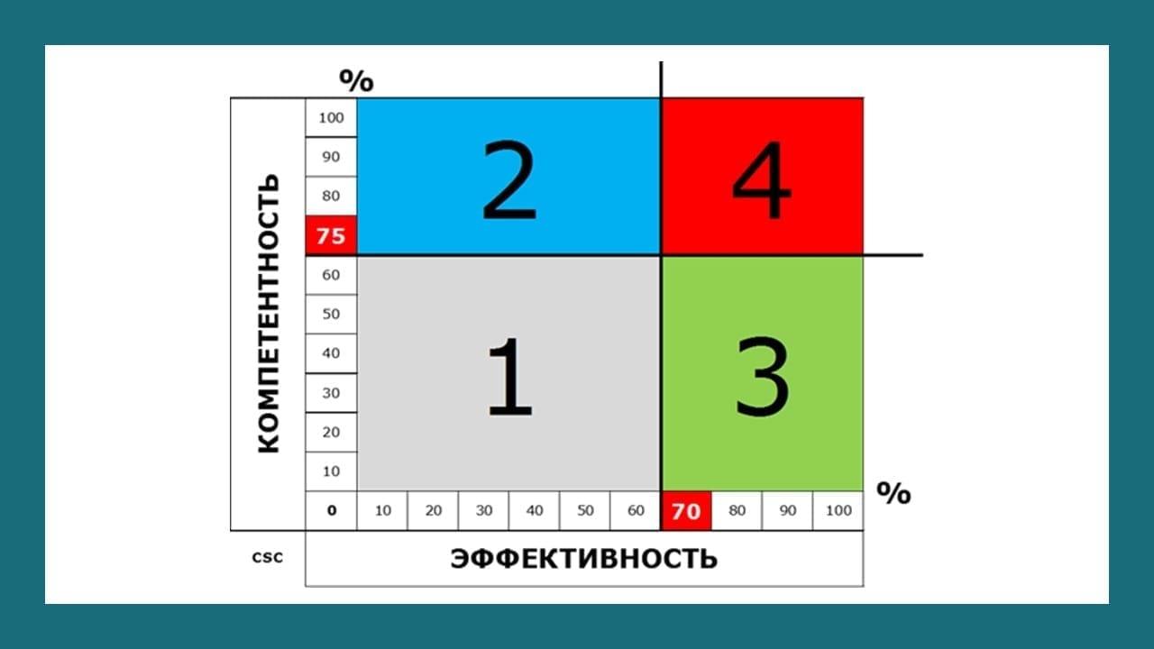 Модель системы управления эффективностью труда. Взаимосвязь критериев оценки персонала