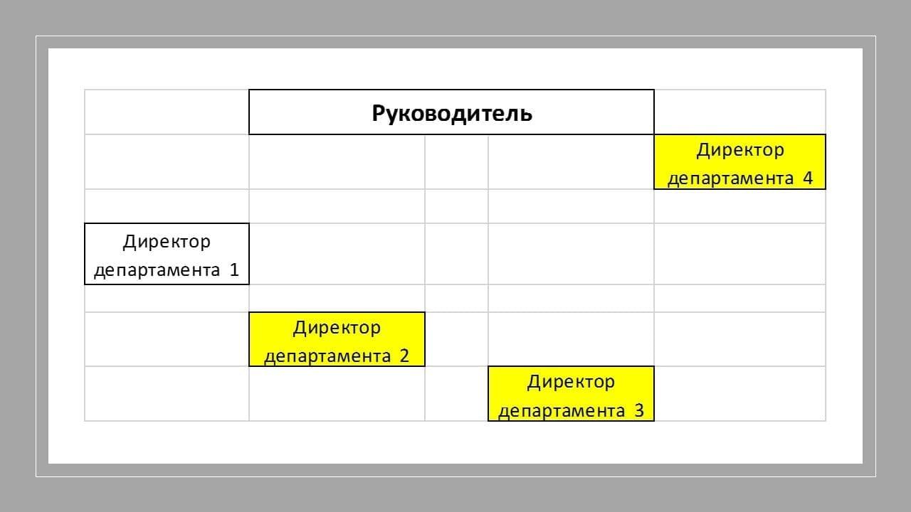 Оценка должностей и организационная структура