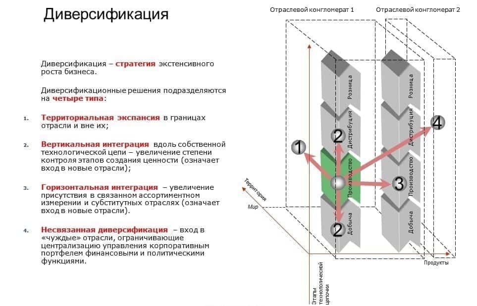 Стратегии диверсификации