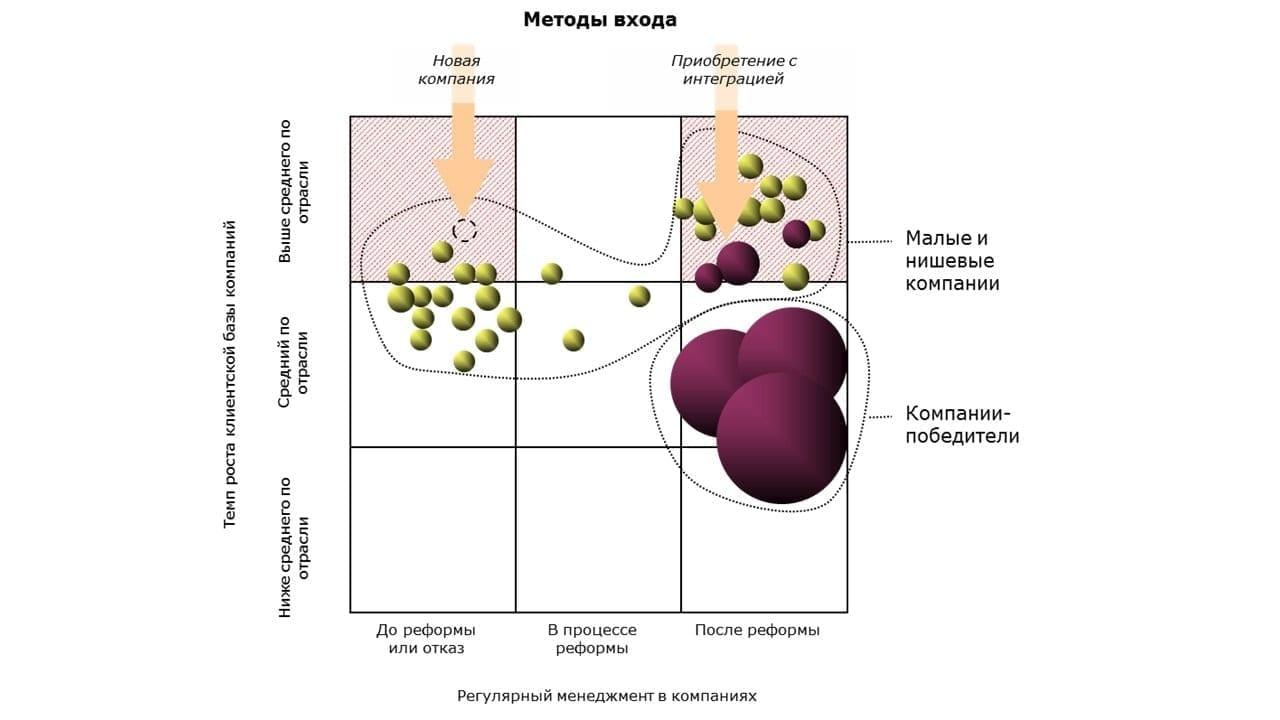 Четвертая фаза консолидации отрасли
