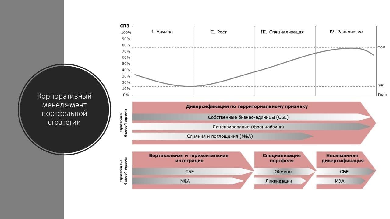 Основные стратегии на разных этапах консолидации отрасли